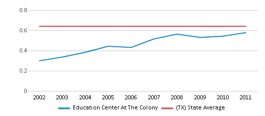 This chart display the diversity score of Education Center At The Colony and the public school average diversity score of Texas by year, with the latest 2010-11 school year data.