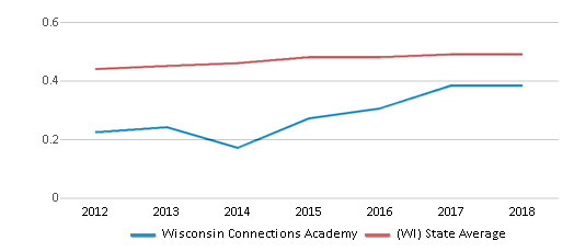 This chart display the diversity score of Wisconsin Connections Academy and the public school average diversity score of Wisconsin by year, with the latest 2017-18 school year data.