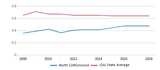 This chart display the diversity score of North Cottonwood and the public school average diversity score of California by year, with the latest 2017-18 school year data.