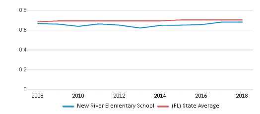This chart display the diversity score of New River Elementary School and the public school average diversity score of Florida by year, with the latest 2017-18 school year data.