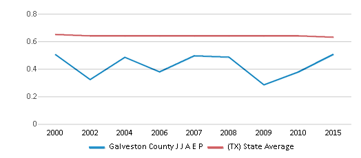 This chart display the diversity score of Galveston County J J A E P and the public school average diversity score of Texas by year, with the latest 2014-15 school year data.