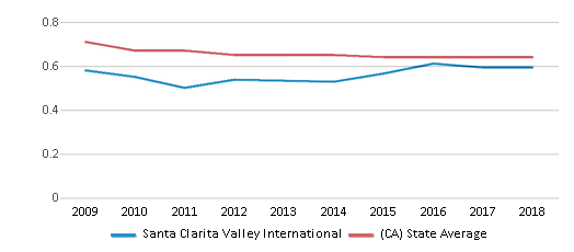 This chart display the diversity score of Santa Clarita Valley International and the public school average diversity score of California by year, with the latest 2017-18 school year data.