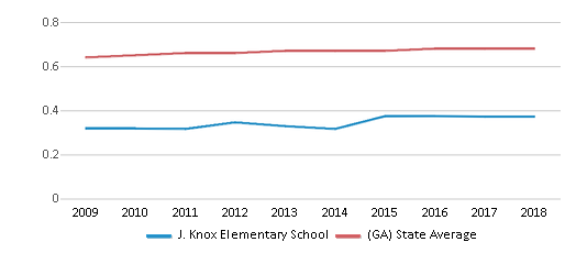 This chart display the diversity score of J. Knox Elementary School and the public school average diversity score of Georgia by year, with the latest 2017-18 school year data.
