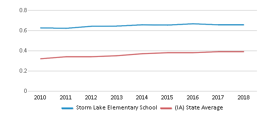This chart display the diversity score of Storm Lake Elementary School and the public school average diversity score of Iowa by year, with the latest 2017-18 school year data.