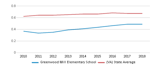 This chart display the diversity score of Greenwood Mill Elementary School and the public school average diversity score of Virginia by year, with the latest 2017-18 school year data.