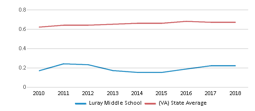 This chart display the diversity score of Luray Middle School and the public school average diversity score of Virginia by year, with the latest 2017-18 school year data.