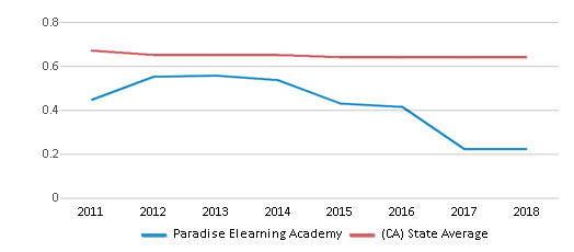 This chart display the diversity score of Paradise Elearning Academy and the public school average diversity score of California by year, with the latest 2017-18 school year data.