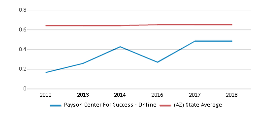 This chart display the diversity score of Payson Center For Success - Online and the public school average diversity score of Arizona by year, with the latest 2017-18 school year data.