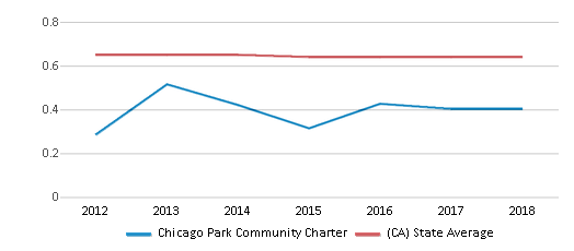 This chart display the diversity score of Chicago Park Community Charter and the public school average diversity score of California by year, with the latest 2017-18 school year data.
