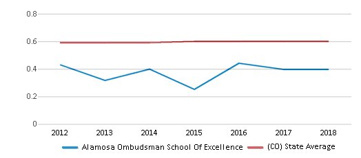 This chart display the diversity score of Alamosa Ombudsman School Of Excellence and the public school average diversity score of Colorado by year, with the latest 2017-18 school year data.