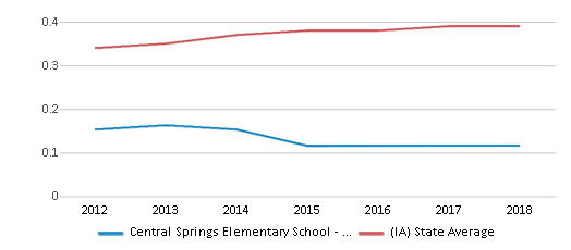 This chart display the diversity score of Central Springs Elementary School - Nora Springs and the public school average diversity score of Iowa by year, with the latest 2017-18 school year data.