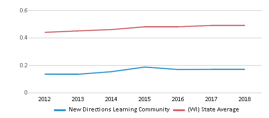 This chart display the diversity score of New Directions Learning Community and the public school average diversity score of Wisconsin by year, with the latest 2017-18 school year data.