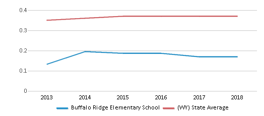 This chart display the diversity score of Buffalo Ridge Elementary School and the public school average diversity score of Wyoming by year, with the latest 2017-18 school year data.