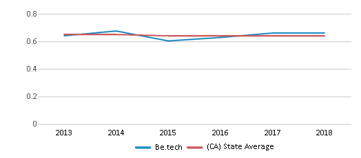This chart display the diversity score of Be.tech and the public school average diversity score of California by year, with the latest 2017-18 school year data.