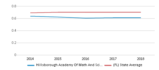 This chart display the diversity score of Hillsborough Academy Of Math And Science and the public school average diversity score of Florida by year, with the latest 2017-18 school year data.