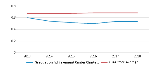 This chart display the diversity score of Graduation Achievement Center Charter High School and the public school average diversity score of Georgia by year, with the latest 2017-18 school year data.