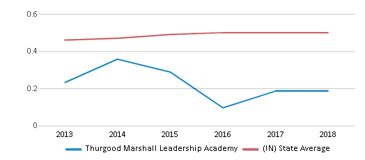 This chart display the diversity score of Thurgood Marshall Leadership Academy and the public school average diversity score of Indiana by year, with the latest 2017-18 school year data.