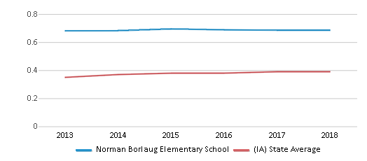 This chart display the diversity score of Norman Borlaug Elementary School and the public school average diversity score of Iowa by year, with the latest 2017-18 school year data.