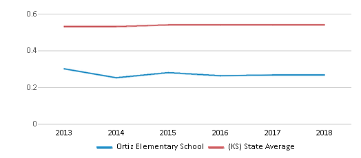 This chart display the diversity score of Ortiz Elementary School and the public school average diversity score of Kansas by year, with the latest 2017-18 school year data.