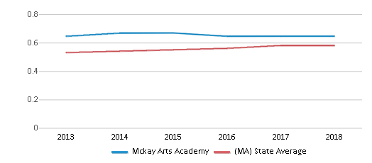 This chart display the diversity score of Mckay Arts Academy and the public school average diversity score of Massachusetts by year, with the latest 2017-18 school year data.