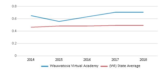 This chart display the diversity score of Wauwatosa Virtual Academy and the public school average diversity score of Wisconsin by year, with the latest 2017-18 school year data.
