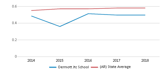 This chart display the diversity score of Dermott Jtc School and the public school average diversity score of Arkansas by year, with the latest 2017-18 school year data.