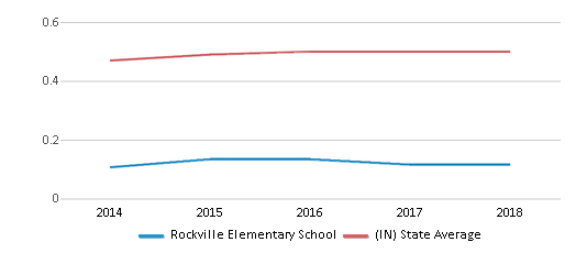 This chart display the diversity score of Rockville Elementary School and the public school average diversity score of Indiana by year, with the latest 2017-18 school year data.