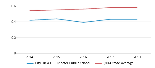 This chart display the diversity score of City On A Hill Charter Public School Dudley Square and the public school average diversity score of Massachusetts by year, with the latest 2017-18 school year data.