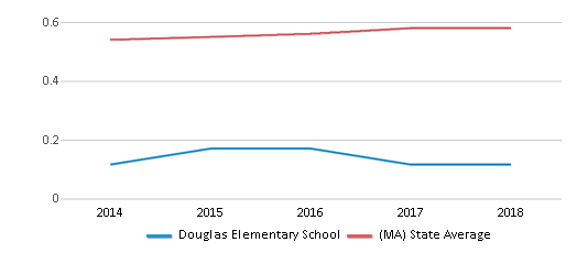 This chart display the diversity score of Douglas Elementary School and the public school average diversity score of Massachusetts by year, with the latest 2017-18 school year data.