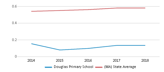 This chart display the diversity score of Douglas Primary School and the public school average diversity score of Massachusetts by year, with the latest 2017-18 school year data.