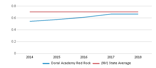 This chart display the diversity score of Doral Academy Red Rock and the public school average diversity score of Nevada by year, with the latest 2017-18 school year data.