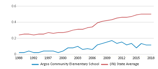 This chart display the diversity score of Argos Community Elementary School and the public school average diversity score of Indiana by year, with the latest 2017-18 school year data.