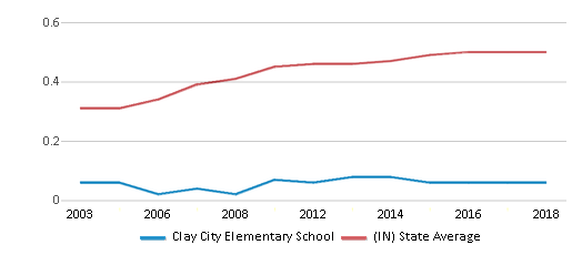 This chart display the diversity score of Clay City Elementary School and the public school average diversity score of Indiana by year, with the latest 2017-18 school year data.