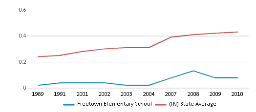 This chart display the diversity score of Freetown Elementary School and the public school average diversity score of Indiana by year, with the latest 2009-10 school year data.