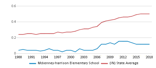 This chart display the diversity score of Mckenney-harrison Elementary School and the public school average diversity score of Indiana by year, with the latest 2017-18 school year data.