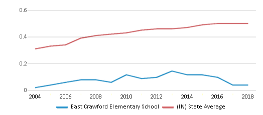 This chart display the diversity score of East Crawford Elementary School and the public school average diversity score of Indiana by year, with the latest 2017-18 school year data.