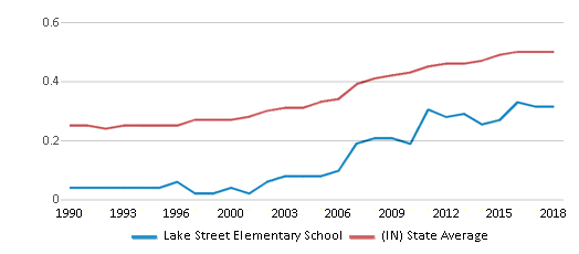 This chart display the diversity score of Lake Street Elementary School and the public school average diversity score of Indiana by year, with the latest 2017-18 school year data.