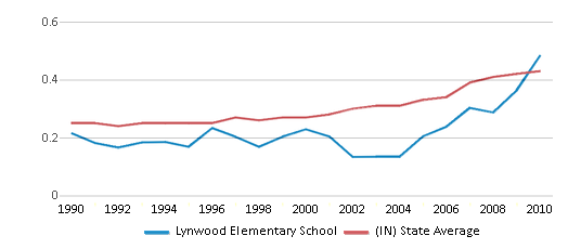 This chart display the diversity score of Lynwood Elementary School and the public school average diversity score of Indiana by year, with the latest 2009-10 school year data.