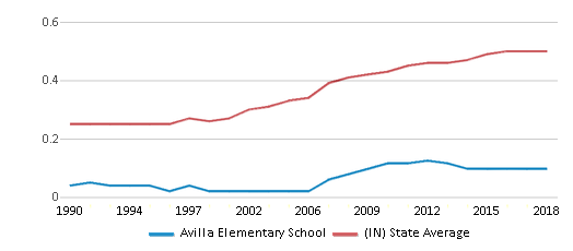 This chart display the diversity score of Avilla Elementary School and the public school average diversity score of Indiana by year, with the latest 2017-18 school year data.