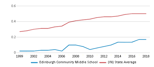 This chart display the diversity score of Edinburgh Community Middle School and the public school average diversity score of Indiana by year, with the latest 2017-18 school year data.