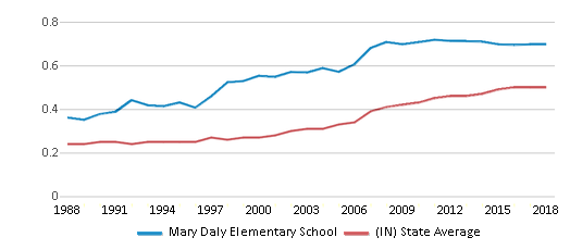 This chart display the diversity score of Mary Daly Elementary School and the public school average diversity score of Indiana by year, with the latest 2017-18 school year data.