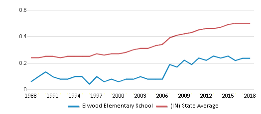 This chart display the diversity score of Elwood Elementary School and the public school average diversity score of Indiana by year, with the latest 2017-18 school year data.