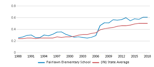 This chart display the diversity score of Fairlawn Elementary School and the public school average diversity score of Indiana by year, with the latest 2017-18 school year data.