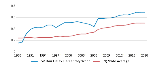 This chart display the diversity score of J Wilbur Haley Elementary School and the public school average diversity score of Indiana by year, with the latest 2017-18 school year data.
