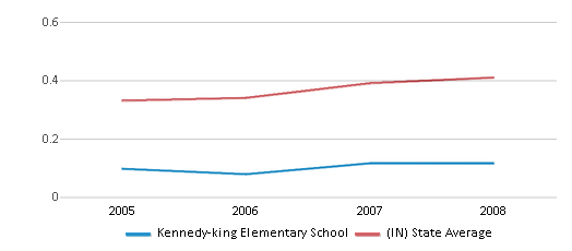 This chart display the diversity score of Kennedy-king Elementary School and the public school average diversity score of Indiana by year, with the latest 2007-08 school year data.