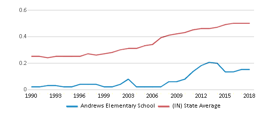 This chart display the diversity score of Andrews Elementary School and the public school average diversity score of Indiana by year, with the latest 2017-18 school year data.