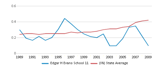This chart display the diversity score of Edgar H Evans School 11 and the public school average diversity score of Indiana by year, with the latest 2008-09 school year data.