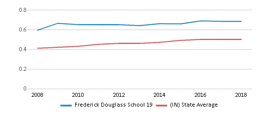 This chart display the diversity score of Frederick Douglass School 19 and the public school average diversity score of Indiana by year, with the latest 2017-18 school year data.