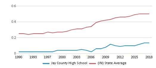 This chart display the diversity score of Jay County High School and the public school average diversity score of Indiana by year, with the latest 2017-18 school year data.