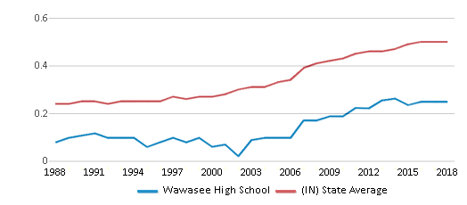 This chart display the diversity score of Wawasee High School and the public school average diversity score of Indiana by year, with the latest 2017-18 school year data.